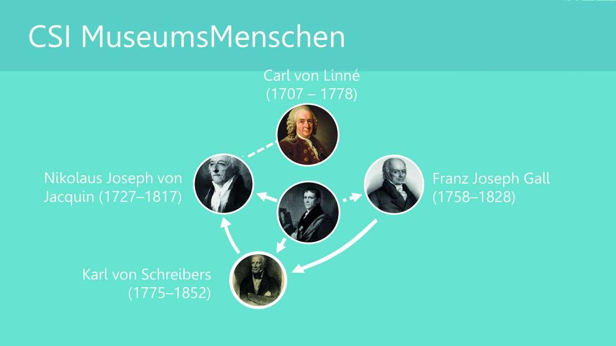 """Projekt """"MuseumsMenschen"""": Zeitrahmen und Arbeitsmethoden ..."""